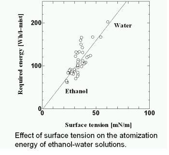 グラフ 超音波tention