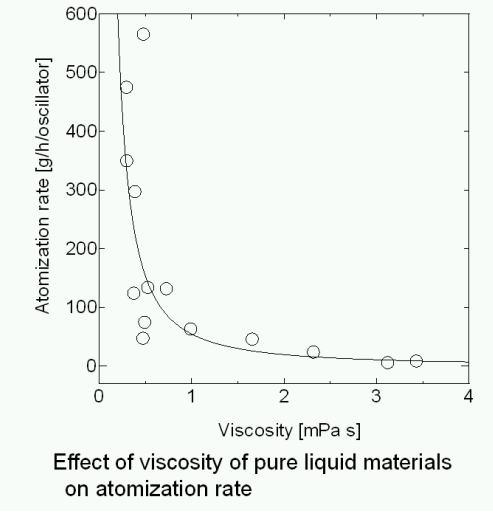 グラフ 超音波viscosity