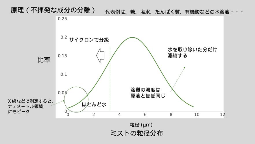 超音波霧化分離の原理「ミストの粒径分布」