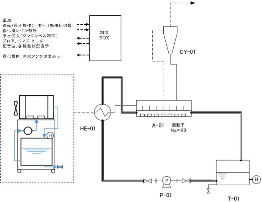 廃水減容化装置リキッドレデューサーのフロー図