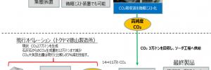 カーボンリサイクル・次世代火力発電等技術開発/CO₂排出削減・有効利用実用化技術開発/炭酸塩、コンクリート製品・コンクリート構造物へのCO2利用技術開発